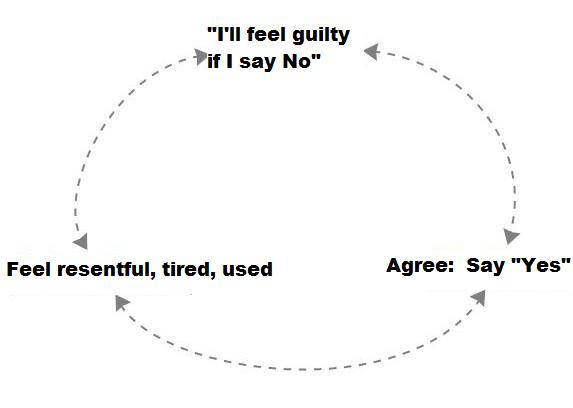 Vicious cycle of saying yes